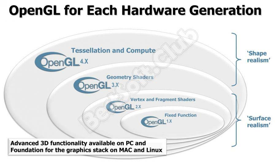Схема OpenGL